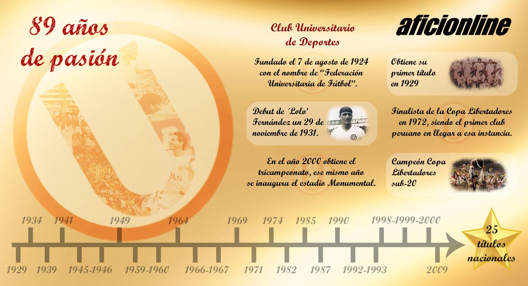 Universitario es el equipo más campeón del fútbol peruano con 25 títulos en su haber. (Infografía: Criss Lobo)